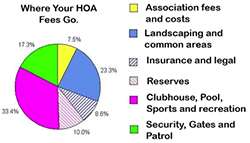 Home Owners Association Fees Explained
